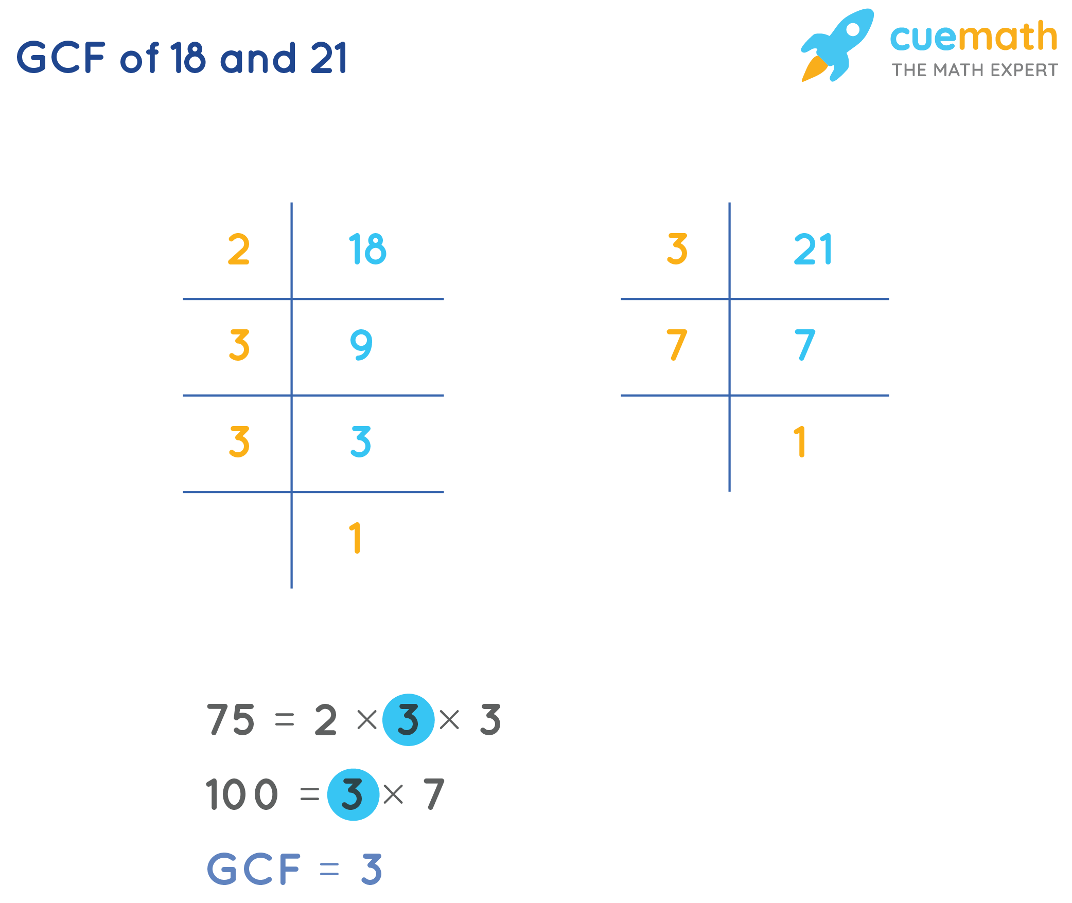 GCF of 18and 21by prime factorization