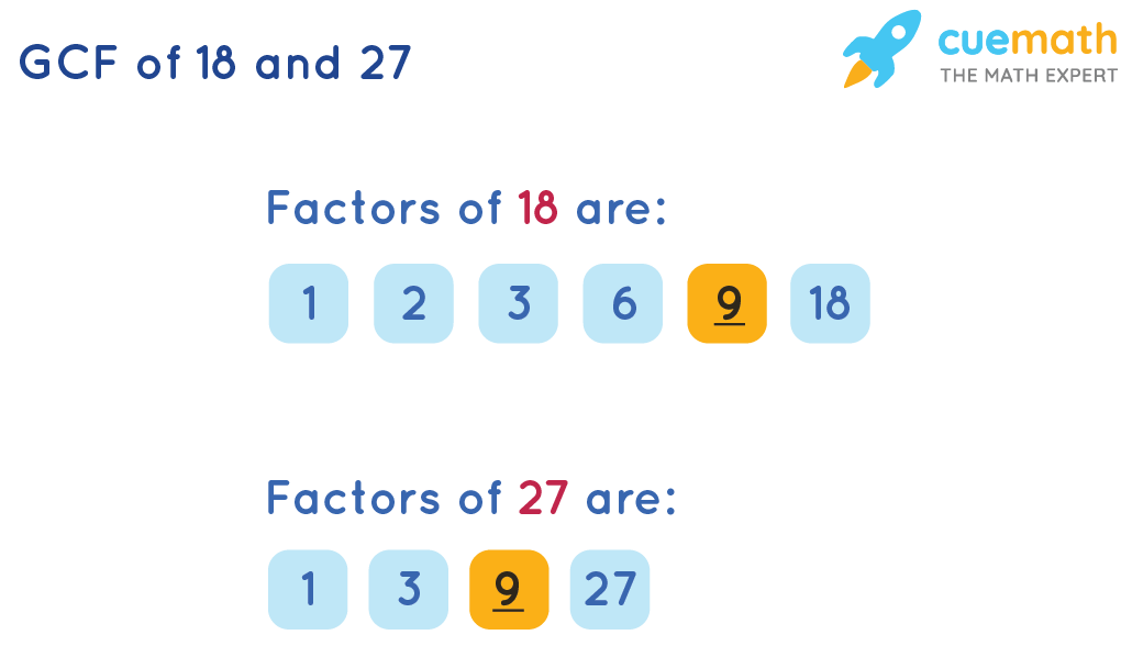 GCF of 18 and 27 by Listing the Common Factors