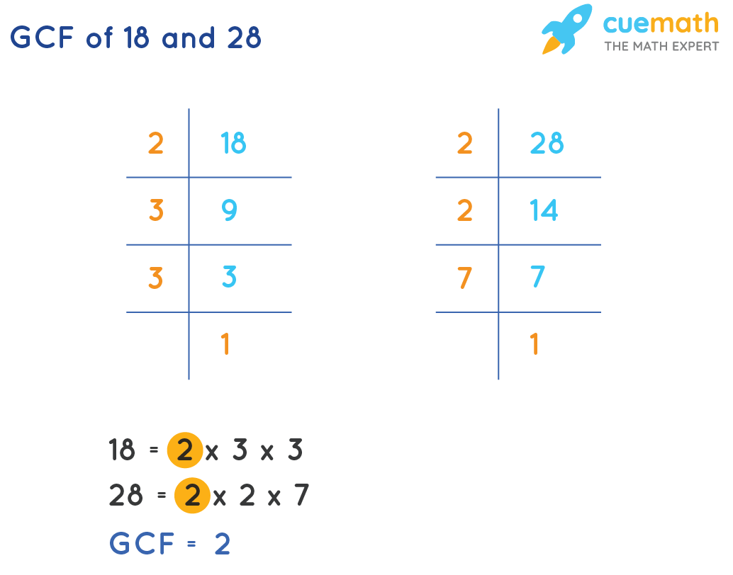 GCF of 18 and 28 by prime factorization method