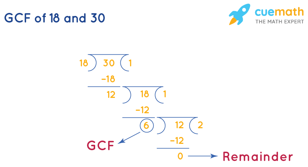 GCF of 30 and 18 by Long Division