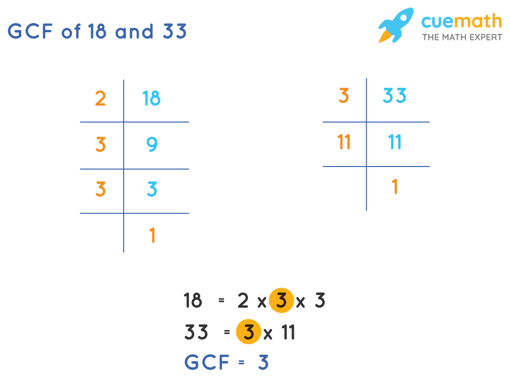 GCF of 18 and 33