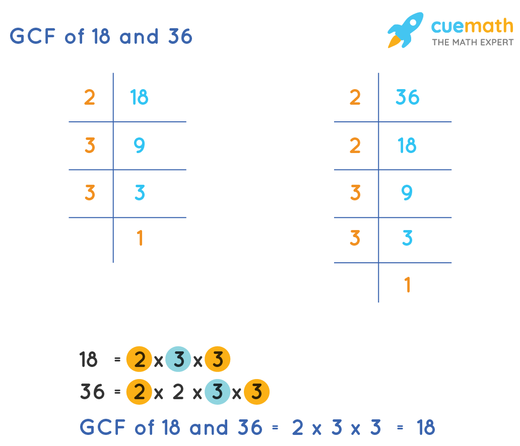 Find GCF of 18and 36by Prime Factorization