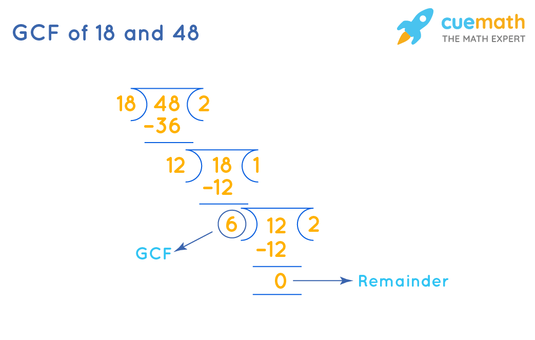 GCF of 18and 48by Long Division Method