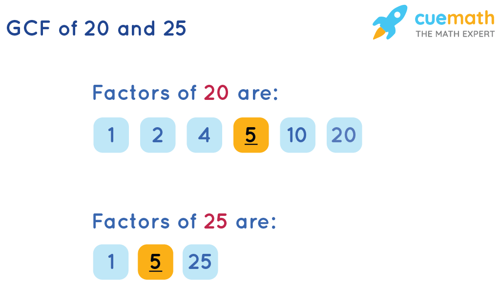 GCF of 20 and 25 by Listing the Common Factors