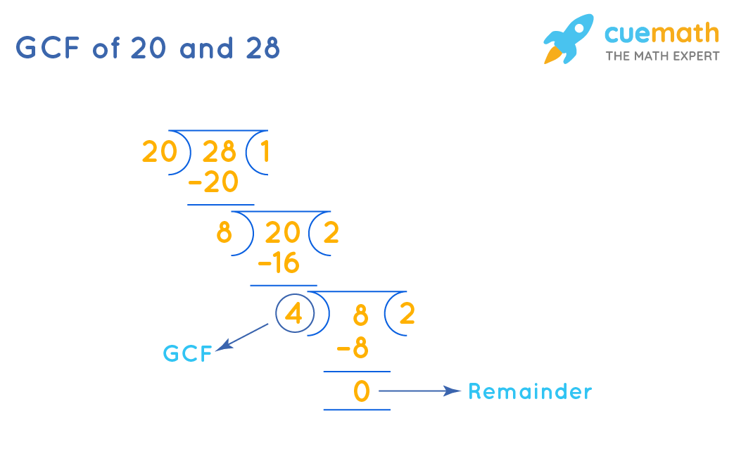 GCF of 20and 28by Long Division