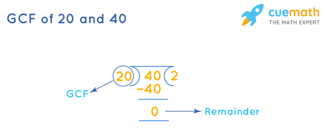 GCF of 20 and 40 by Long Division