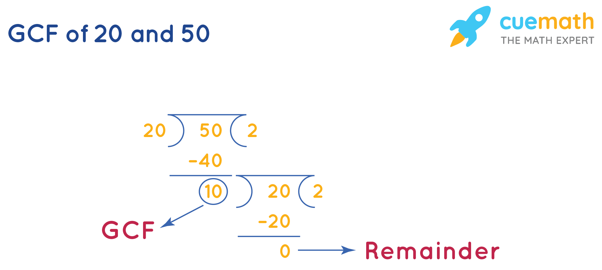 GCF of 20and 50by Long Division