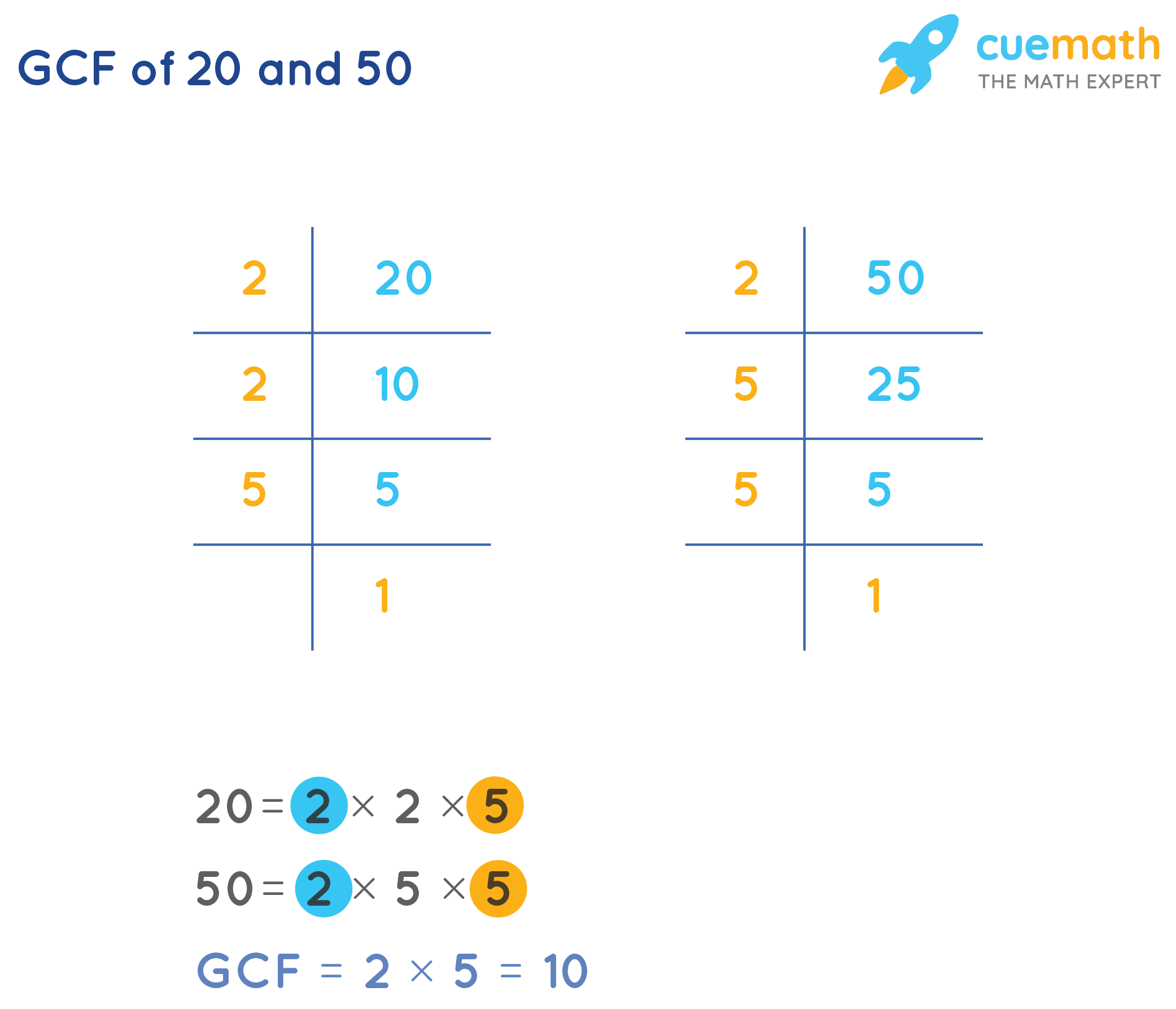 GCF of 20and 50by Prime Factorization