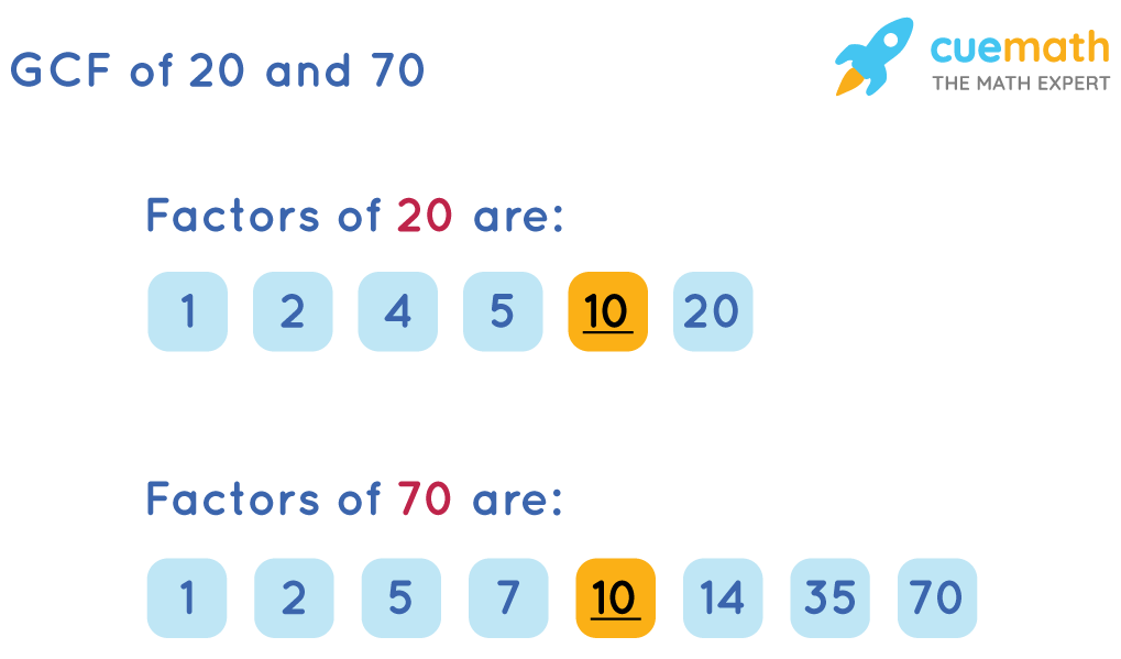 GCF of 20 and 70by Listing the Common Factors