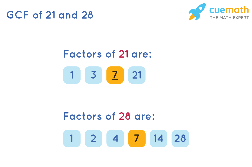 GCF of 21and 28by listing factors