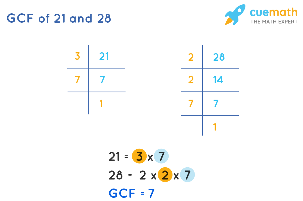 GCF of 21and 28by Prime Factorization