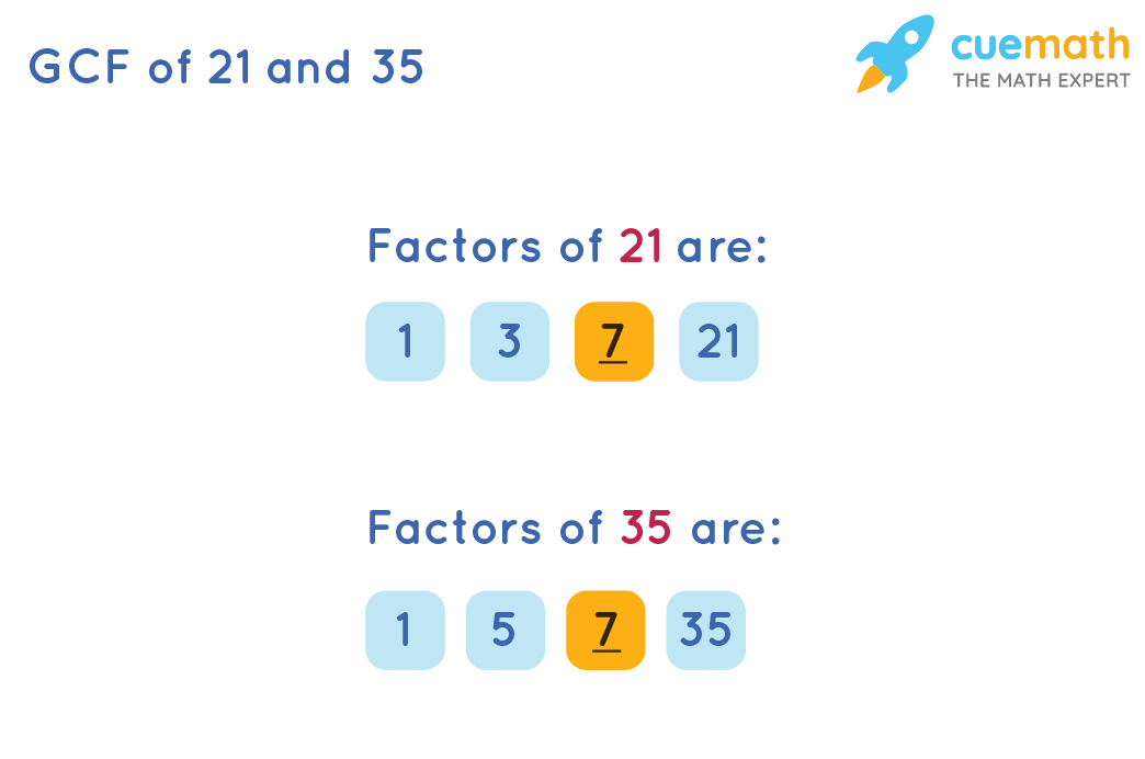 GCF of 21 and 35 by Listing the factors
