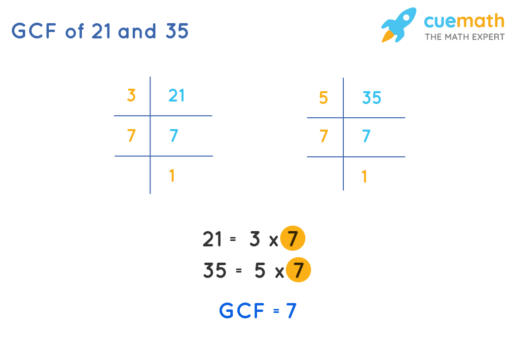 HCF of 21and 35