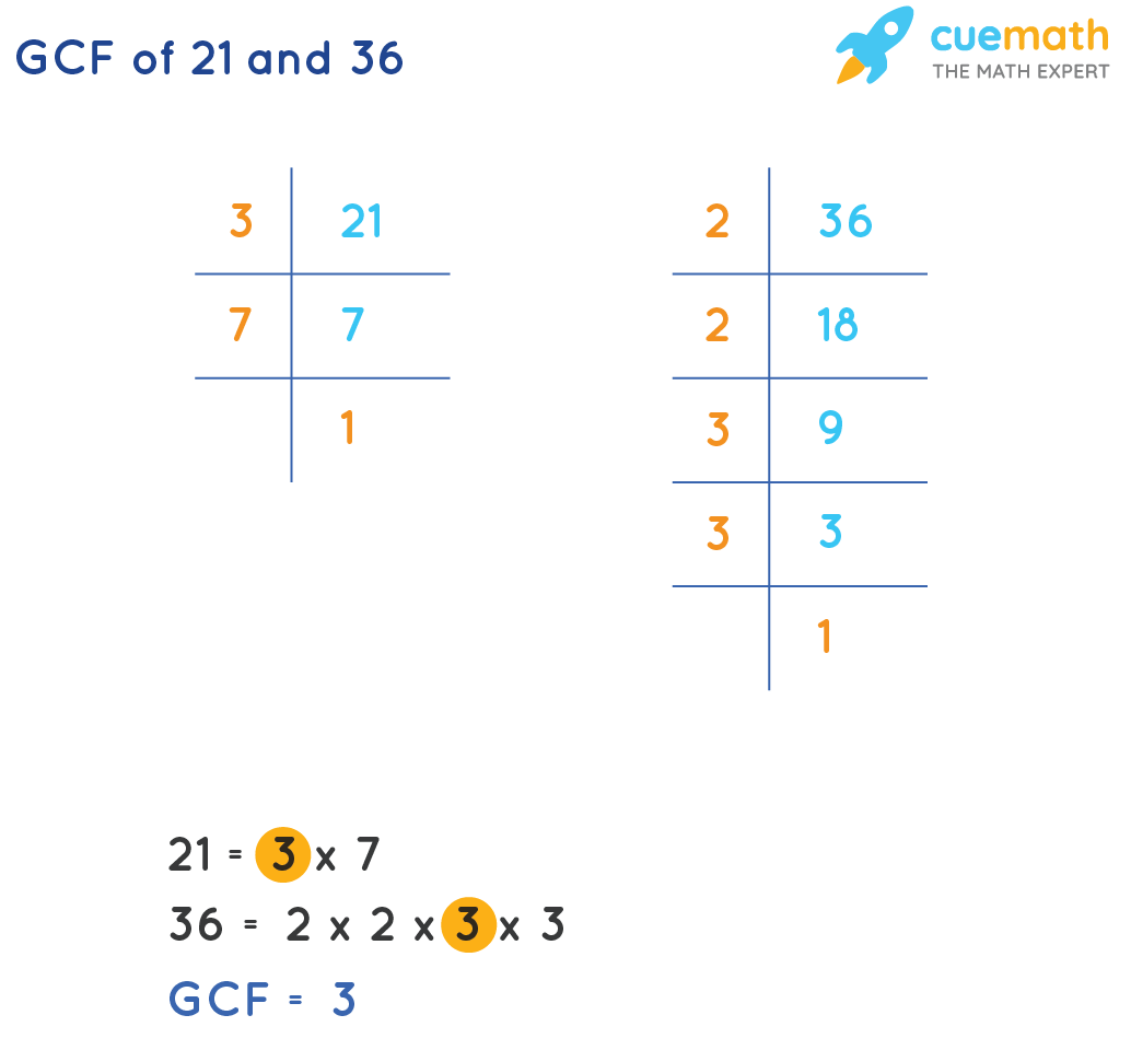 GCF of 21 and 36 by prime factorization method