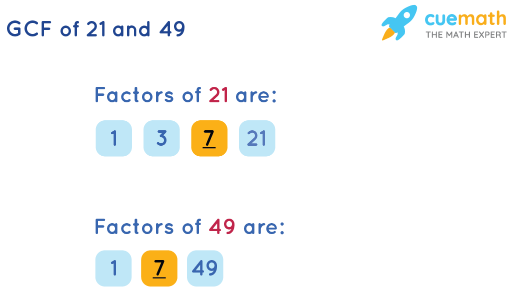 GCF of 21and 49 by Long Division Method