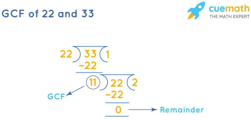 GCF of 22and 33by Long Division
