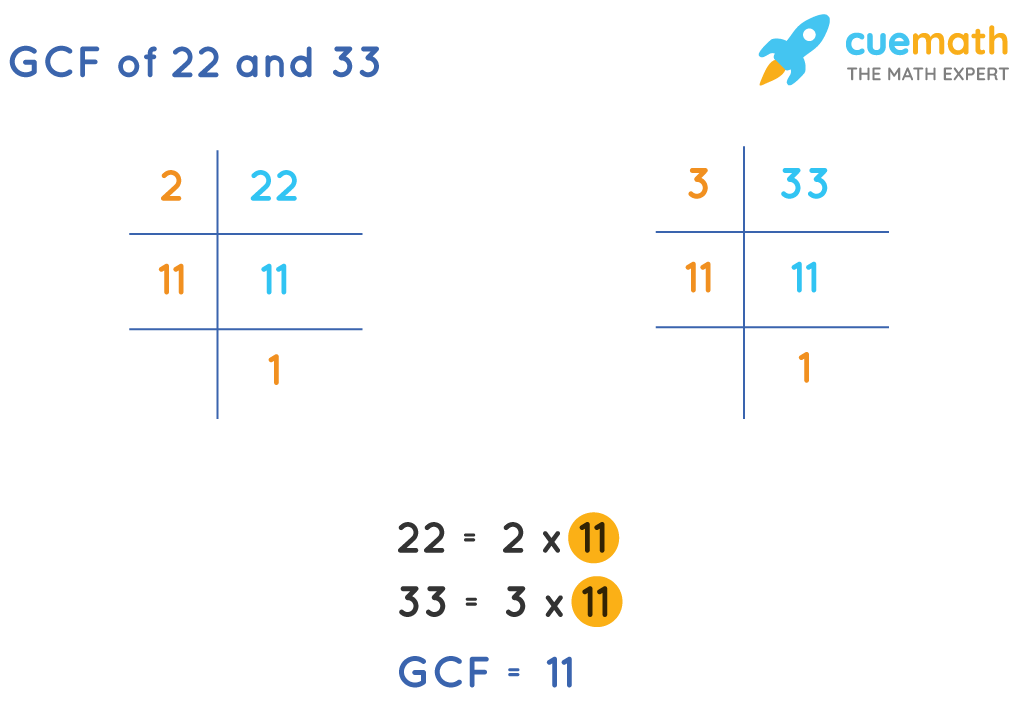 GCF of 22and 33by Prime Factorization