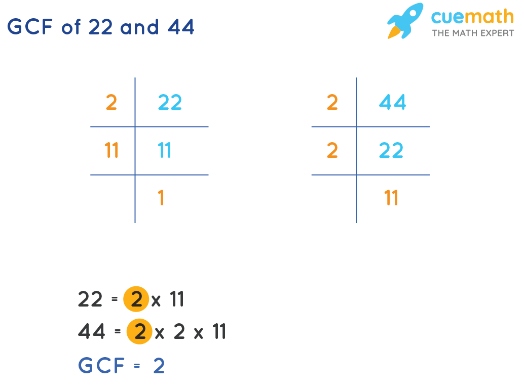 GCF of 22 and 44 by prime factorization method