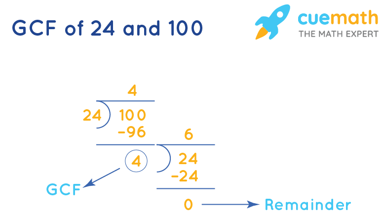 GCF of 24 and 100 by division method