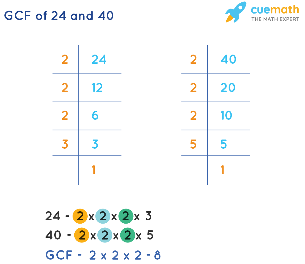 GCF of 24 and 40 by Prime Factorization
