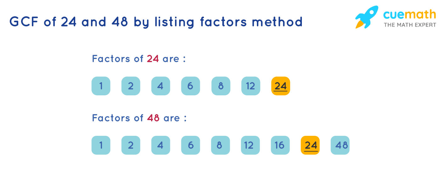 GCF of 24 and 48 by Listing the Common Factors