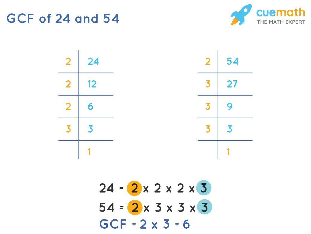 GCF of 24and 54 by Prime Factorization