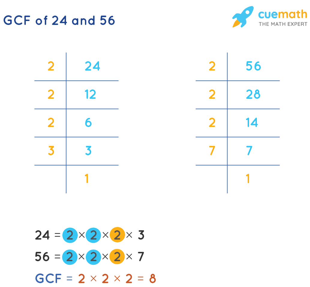 GCF of 24and 56