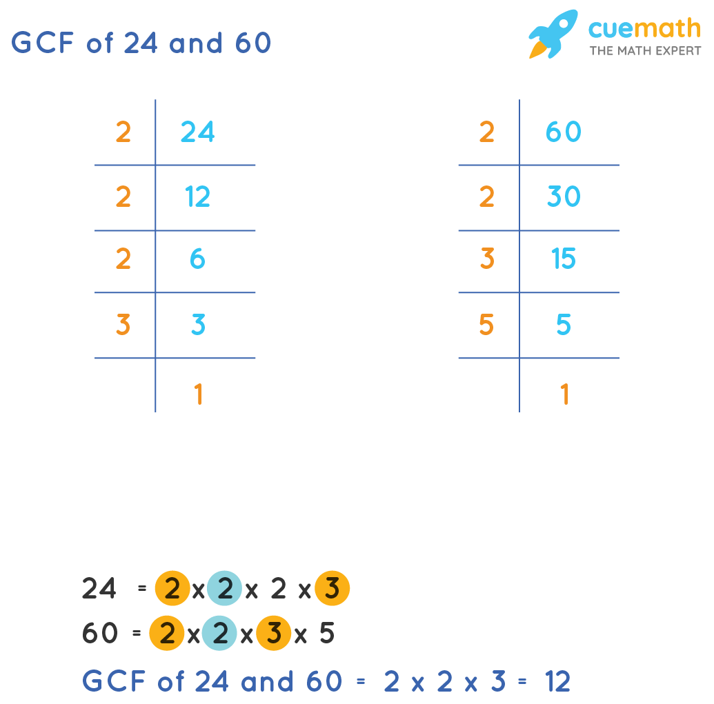 GCF of 24and 60 by Prime Factorization