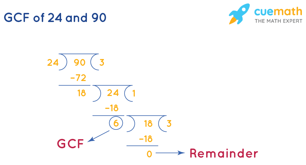 GCF of 24 and 90 by division method