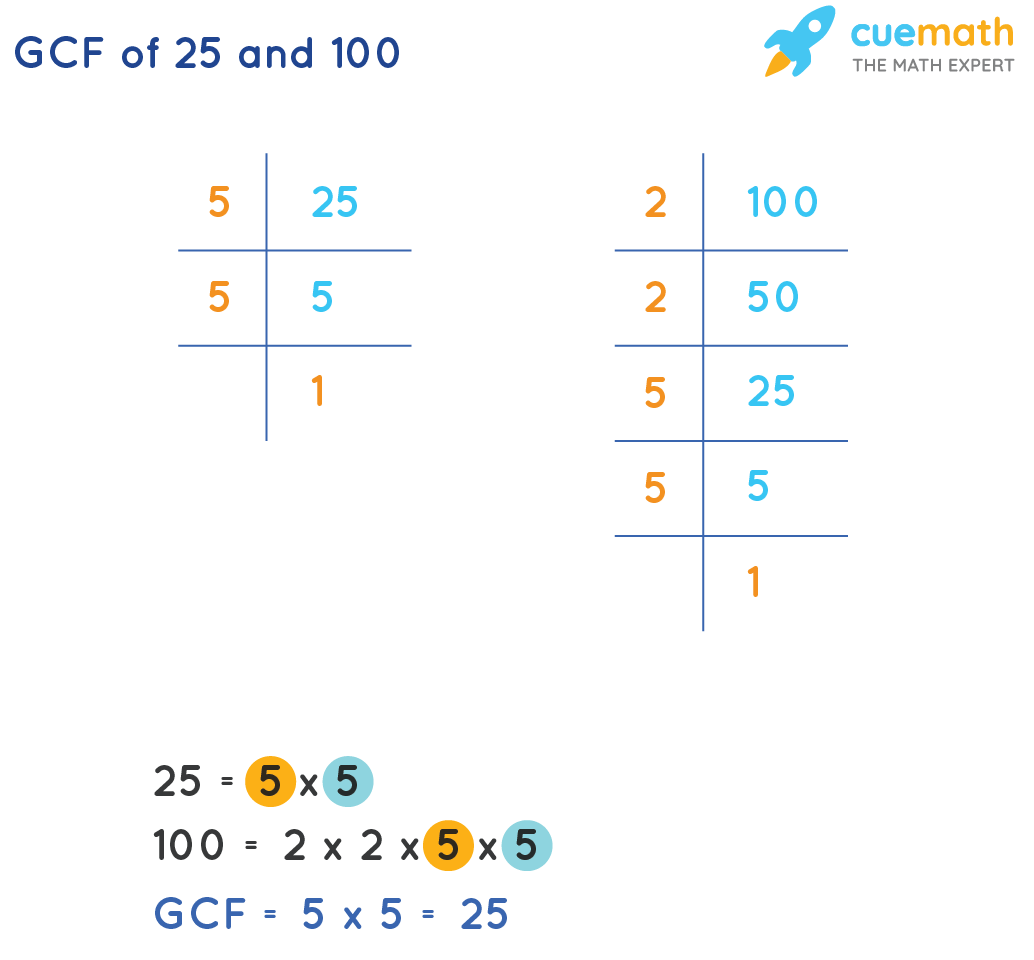 GCF of 25 and 100 by prime factorization method
