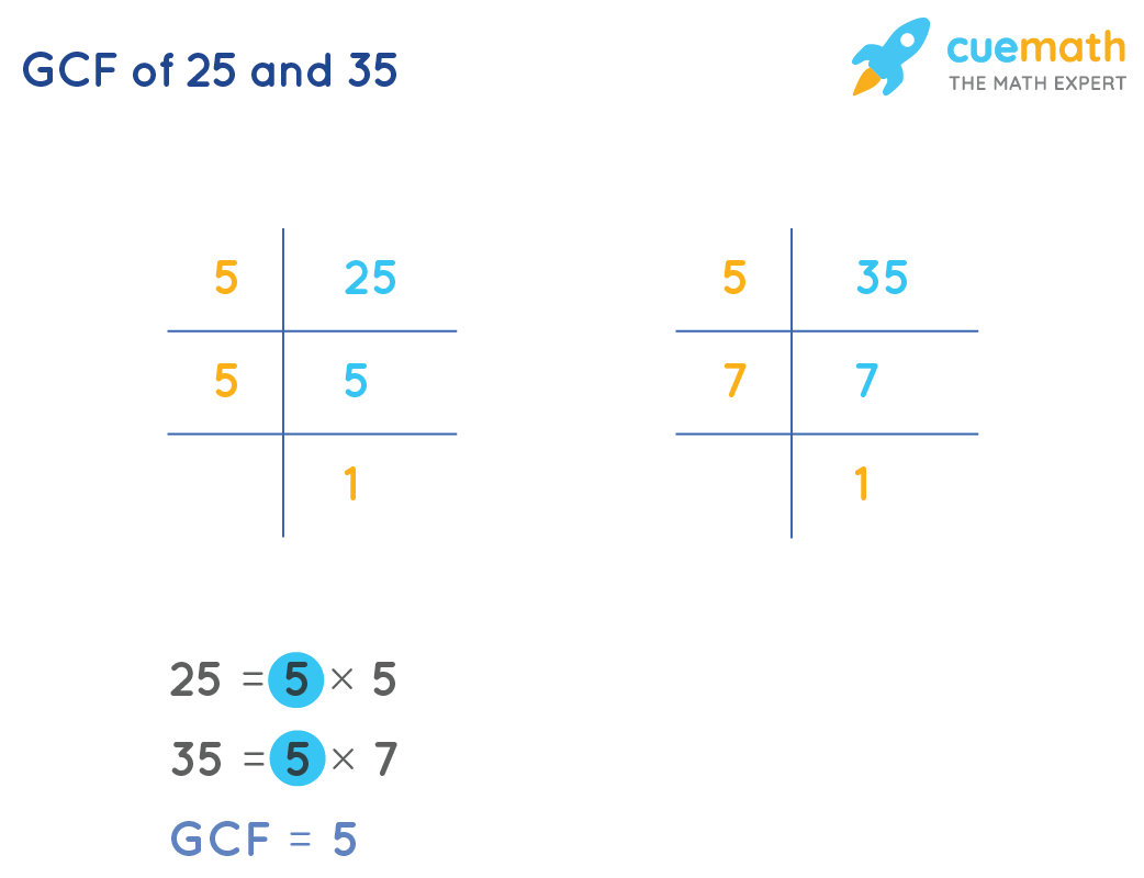 GCF of 25and 35