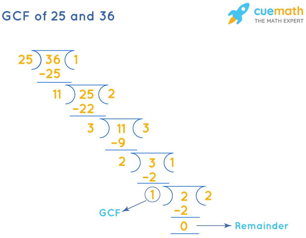 GCF of 25 and 36