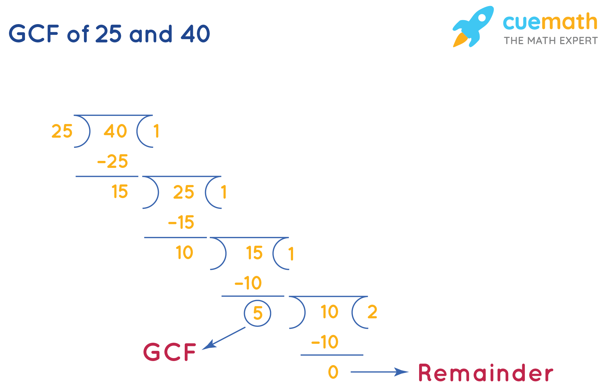 GCF of 25and 40by Long Division