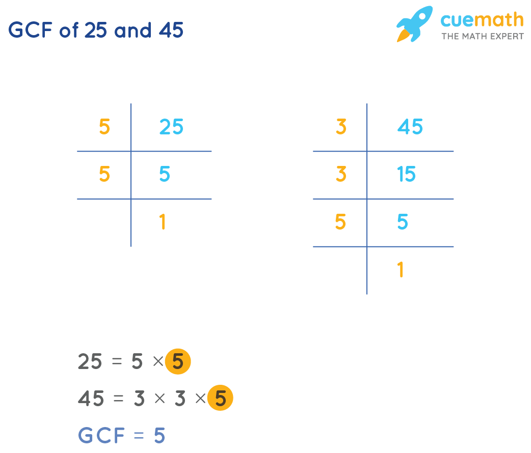 GCF of 25 and 45 by prime factorization method