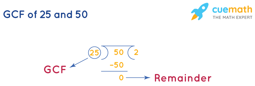 GCF of 25 and 50 by division method