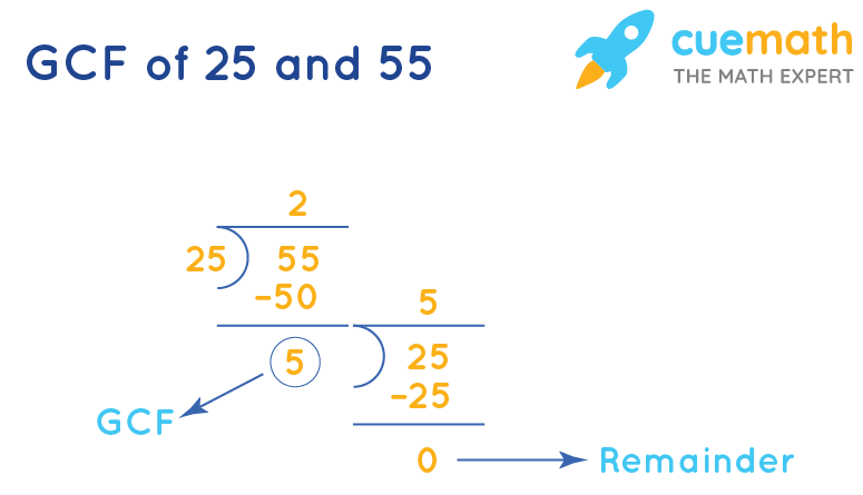HCF of 25 and 55 by division method