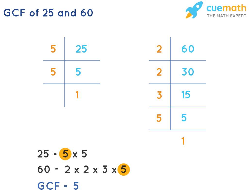 GCF of 25 and 60 by Prime Factorization