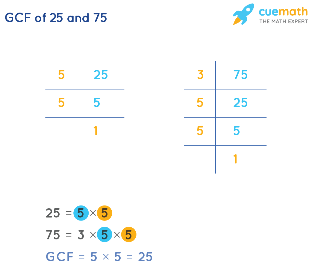 GCF of 25 and 75 by prime factorization method