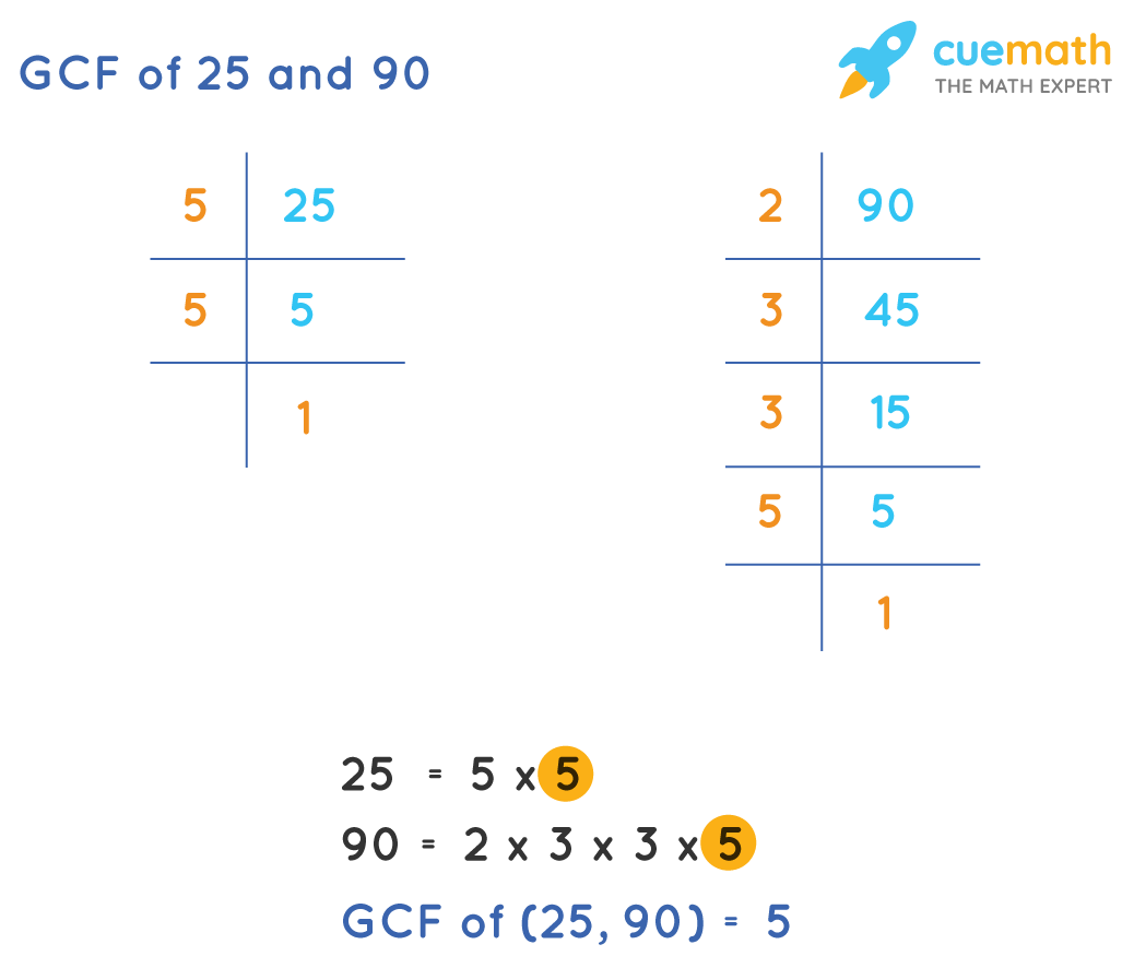 HCF of 25 and 90 by prime factorization method