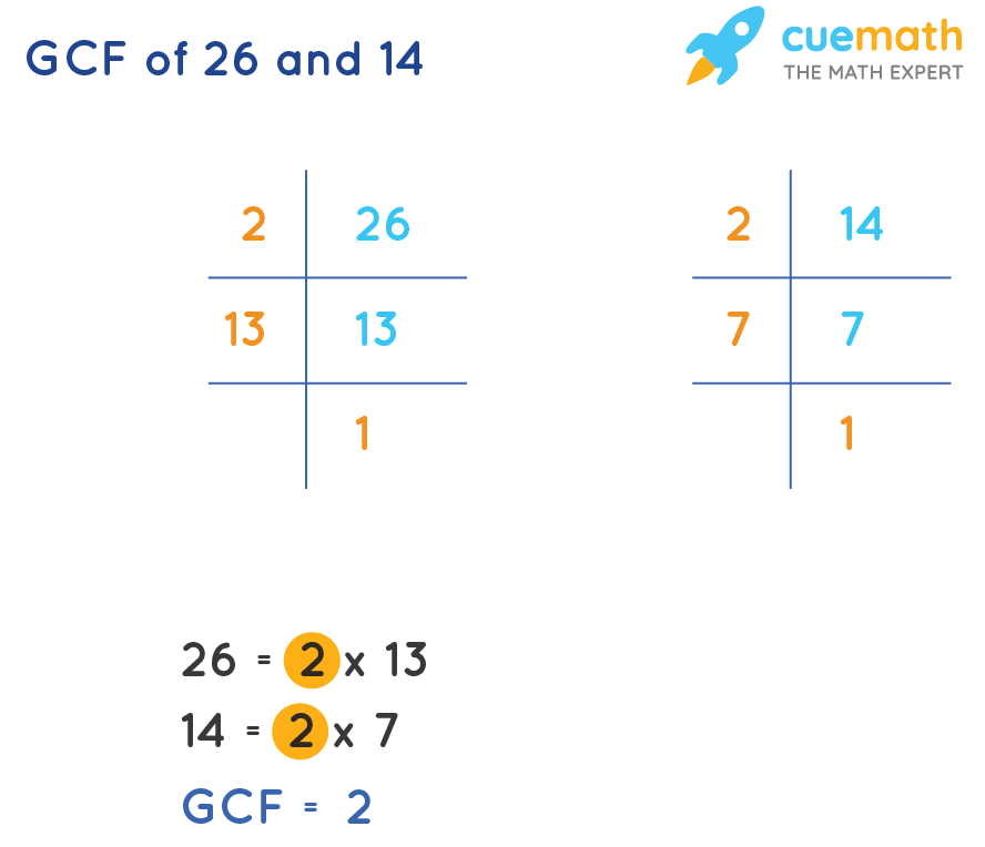 GCF of 26and 14by Prime Factorization