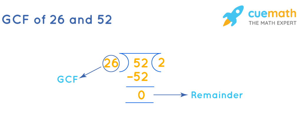 GCF of 26 and 52by Long Division