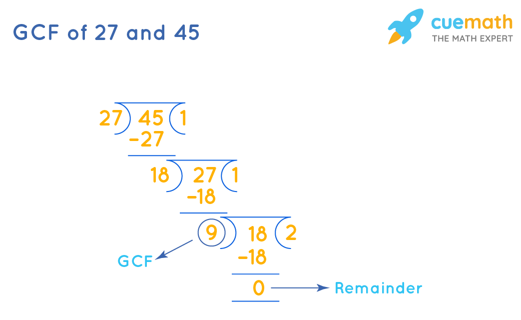 GCF of 27 and 45