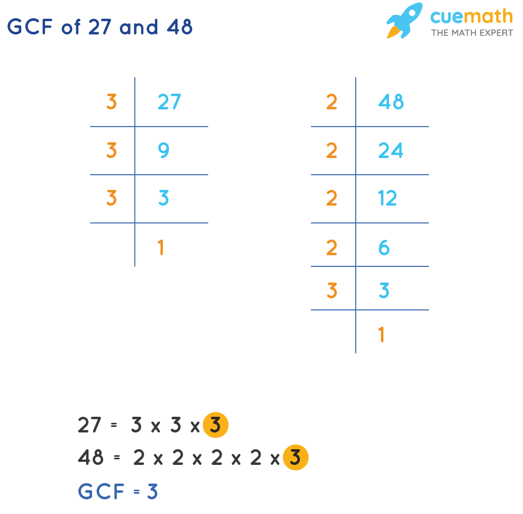 GCF of 27 and 48 by prime factorization method