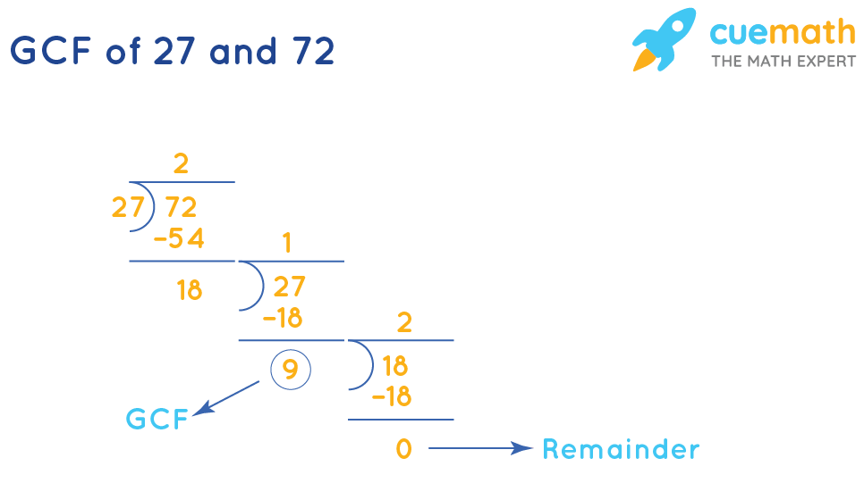 GCF of 27 and 72 by Long Division
