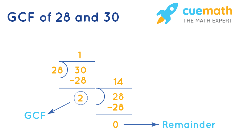 GCF of 28 and 30 by division method