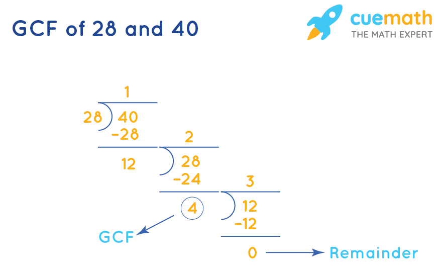GCF of 28 and 40 by division method