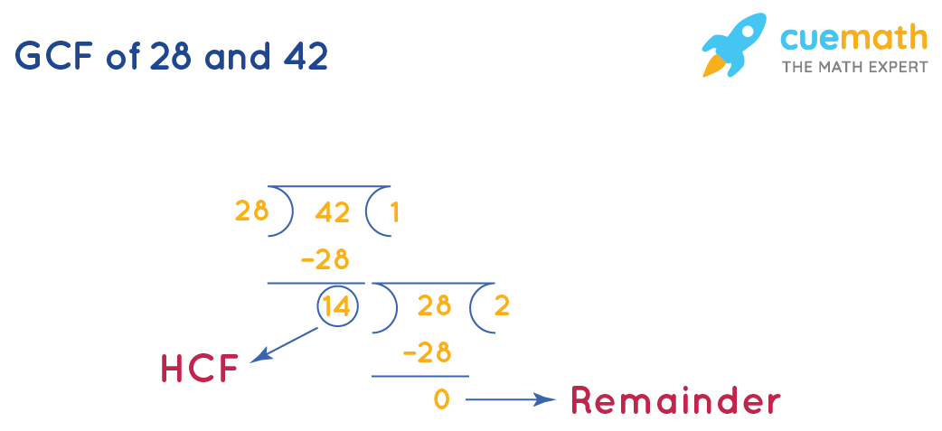 GCF of 28 and 42 by Long Division