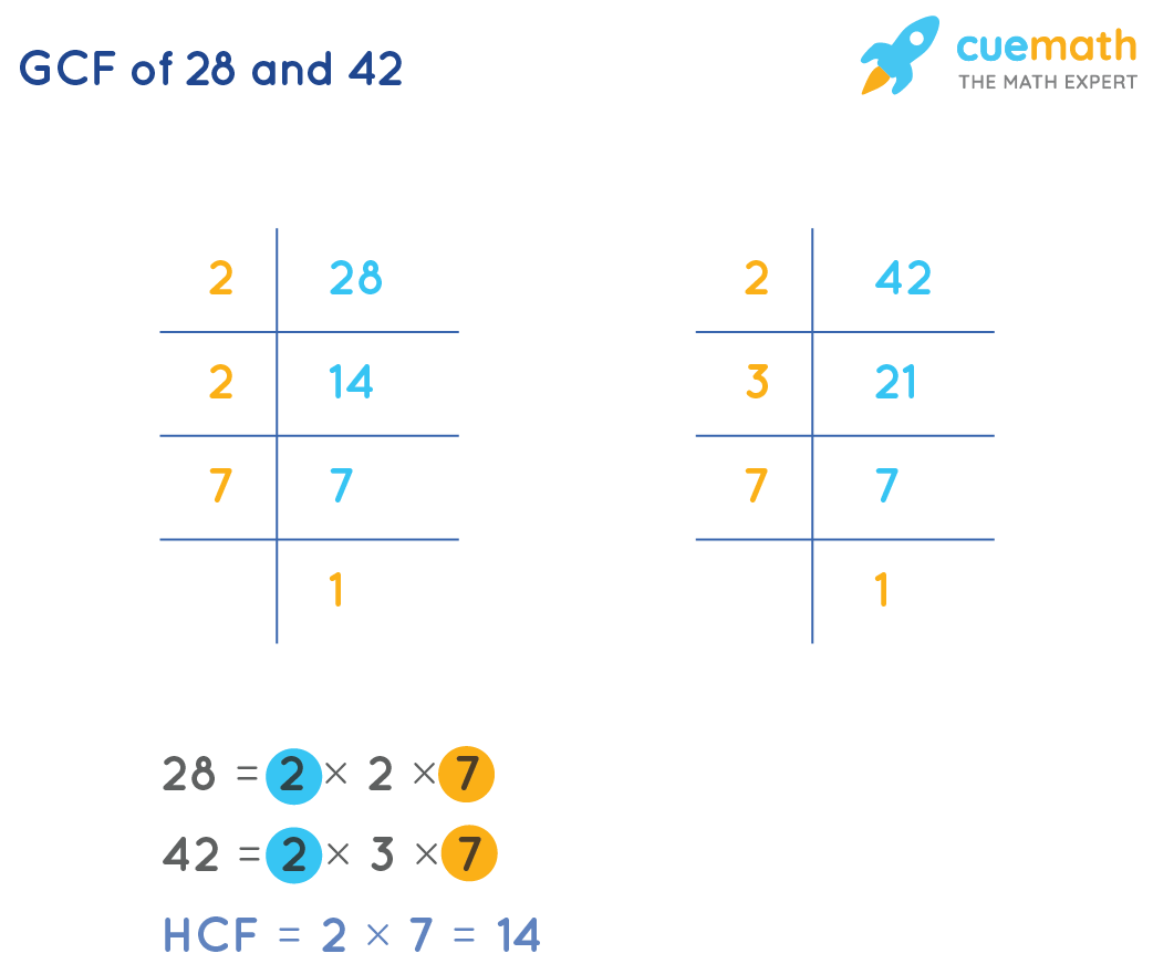 Calculate GCF of 28 and 42 by Prime Factorization