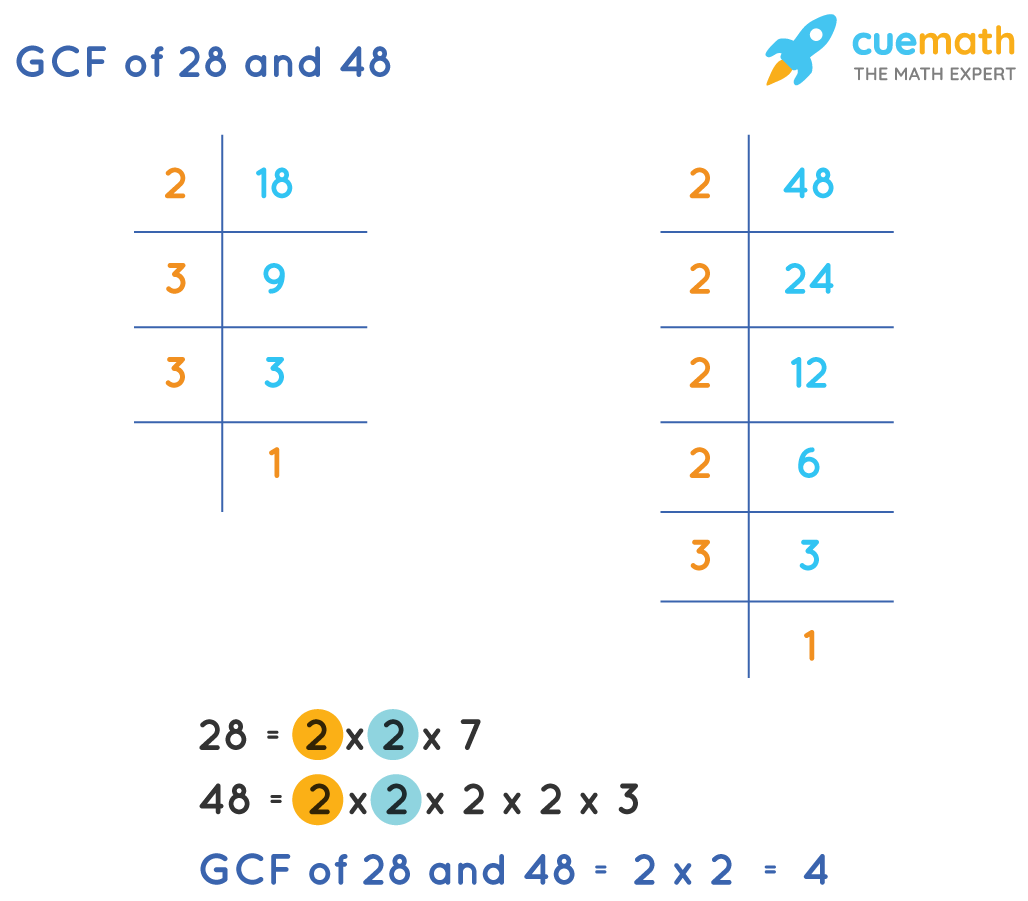 GCF of 28 and 48