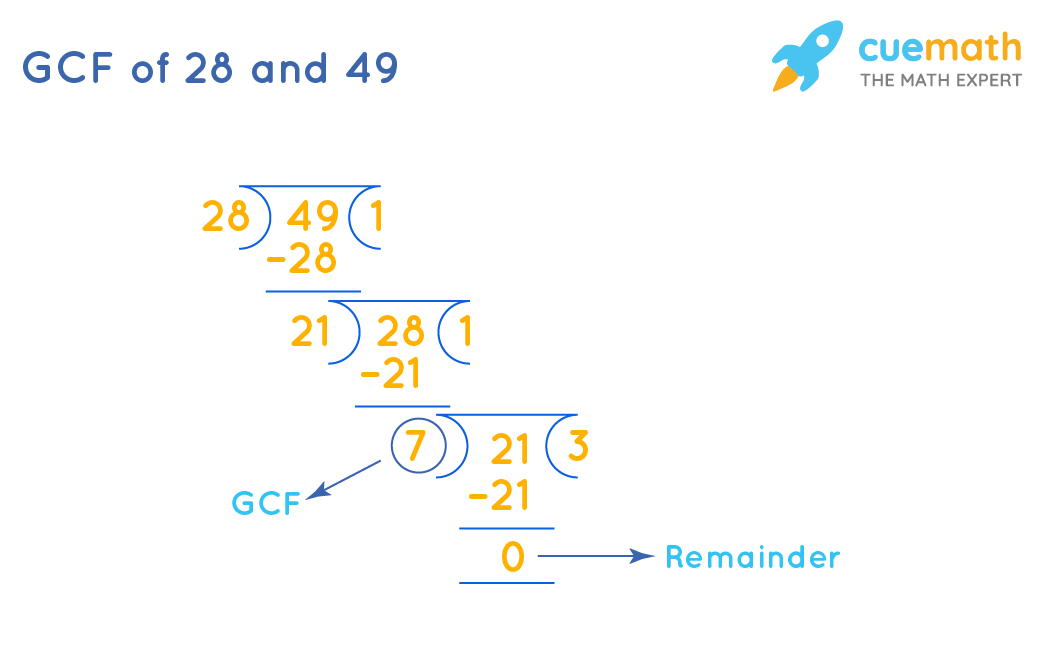 GCF of 28and 49by Long Division